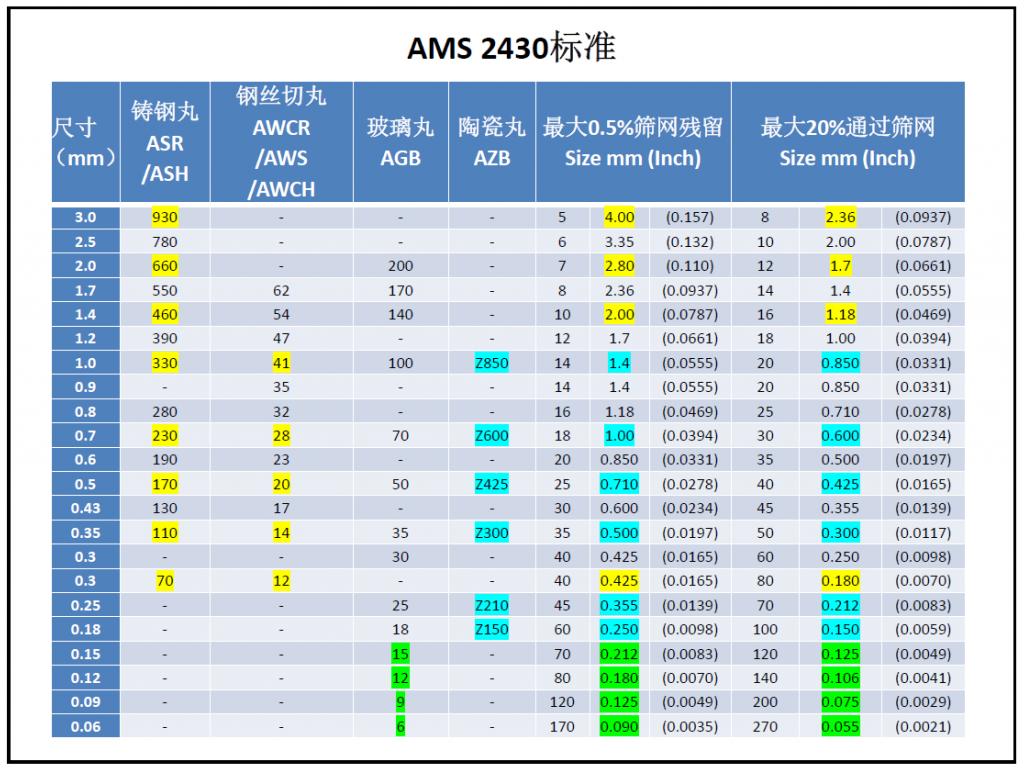 AMS2430 钢丸尺寸对照表